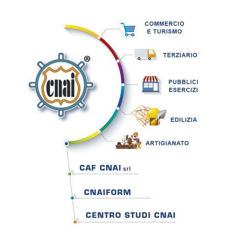 CNAI Settori Commercio-01