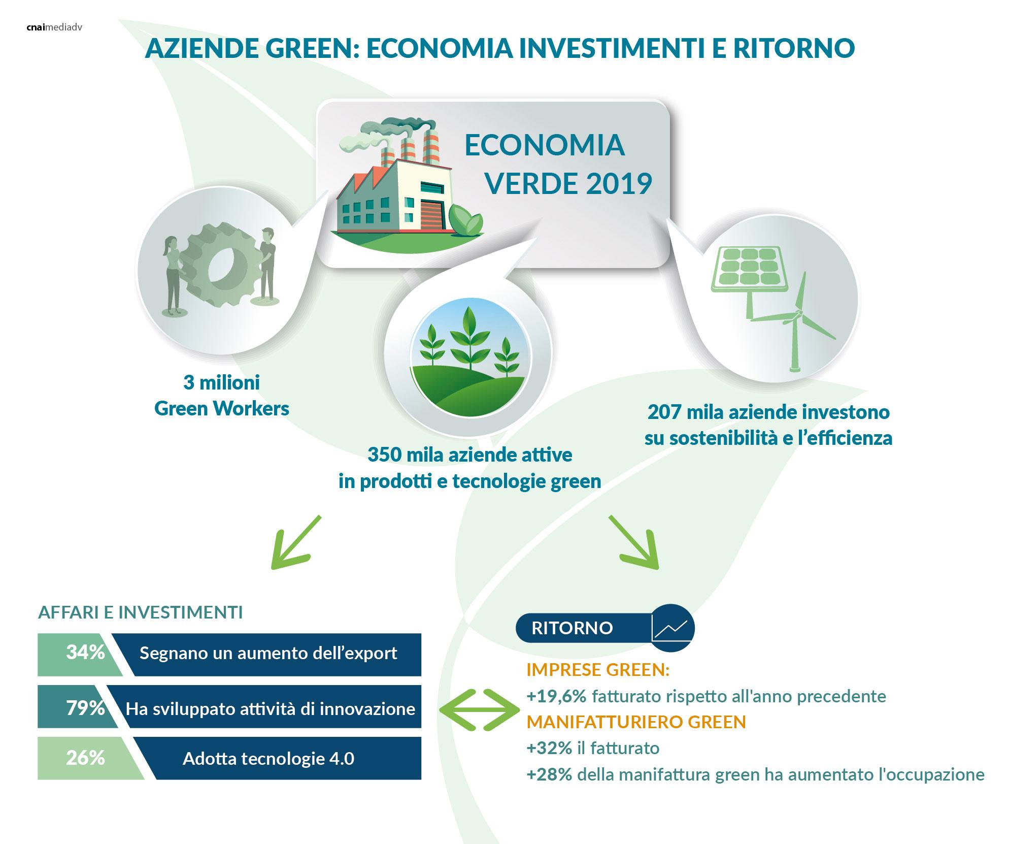 LE AZIENDE E LA GREEN ECONOMY