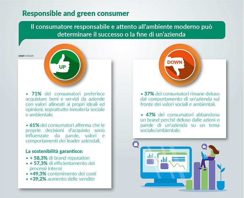 I NUOVI CONSUMATORI: GREEN E RESPONSABILI